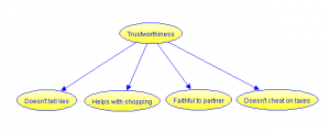 The Essentialist Model of Trust, with a person's reliability in different situations being a function of their overall trustworthiness.