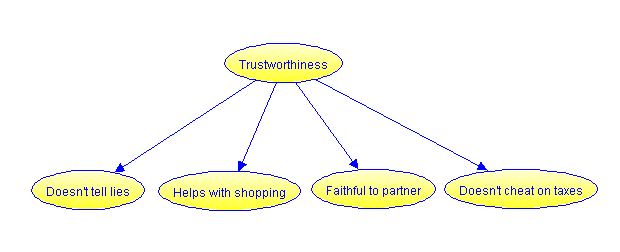 Essay on trustworthiness